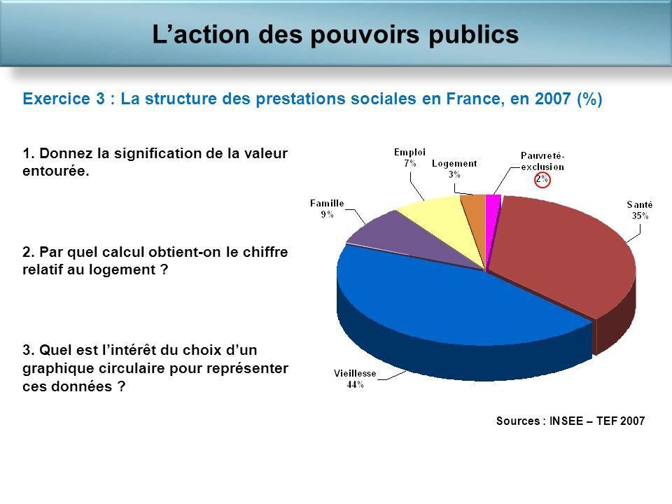 Laction des pouvoirs publics Exercice 3 : La structure des prestations sociales en France, en 2007 (%) 1.