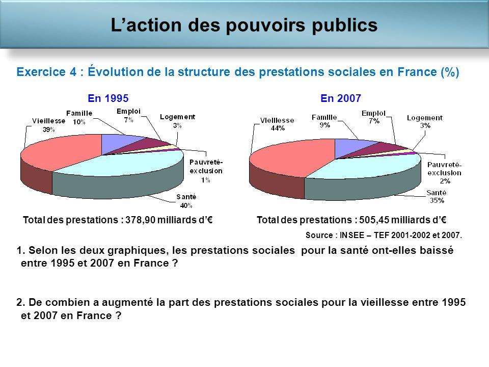 Laction des pouvoirs publics 1 441,4 Exercice 4 : Évolution de la structure des prestations sociales en France (%) 1.