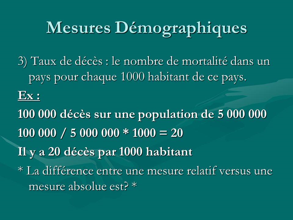 Mesures Démographiques 3) Taux de décès : le nombre de mortalité dans un pays pour chaque 1000 habitant de ce pays. Ex : 100 000 décès sur une populat
