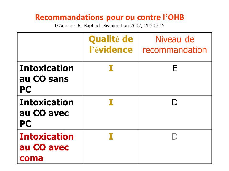 Recommandations pour ou contre l OHB D Annane, JC. Raphael.R é animation 2002; 11:509-15 Qualit é de l é vidence Niveau de recommandation Intoxication