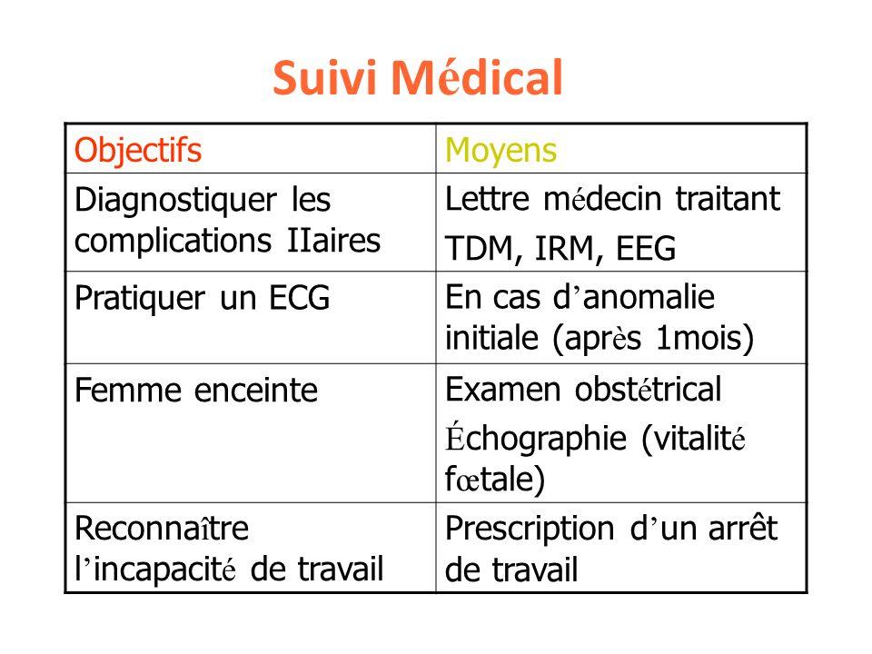 Suivi M é dical ObjectifsMoyens Diagnostiquer les complications IIaires Lettre m é decin traitant TDM, IRM, EEG Pratiquer un ECGEn cas d anomalie init