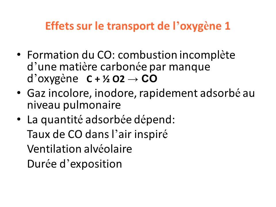 Effet sur le transport de l oxyg è ne 2 Fixation sur l Hb (HbCO): affinit é du CO pour l Hb= 250 fois celle de l O2 Fixation du CO est inversement proportionnelle a la concentration d O2 ( rôle aggravant du confinement) D é placement vers la gauche de la dissociation de L Hb ( affinité de lHb pour loxygène) accentu é par la baisse du 2, 3 DPG