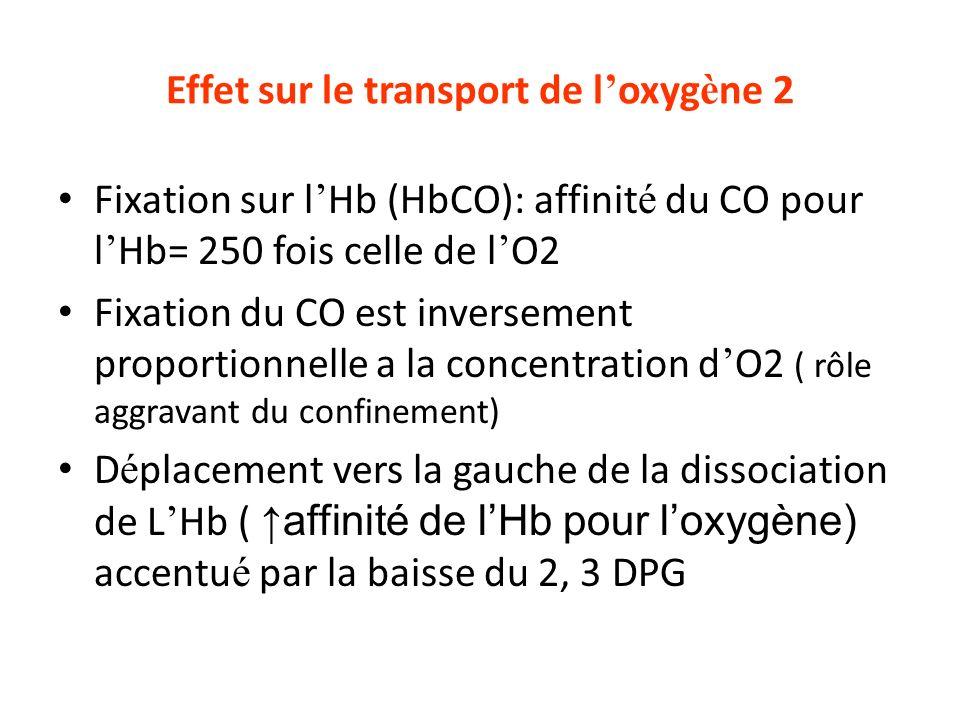 Effets tissulaires Le CO se fixe sur plusieurs compos é s h é miniques autre que l Hb: Myoglobine, l hydroperoxidase, le cytochrome a3 et le cytochrome P450 Cette action cellulaire directe est responsable d une perturbation de l utilisation de l oxyg è ne mol é culaire avec de la production énergétique