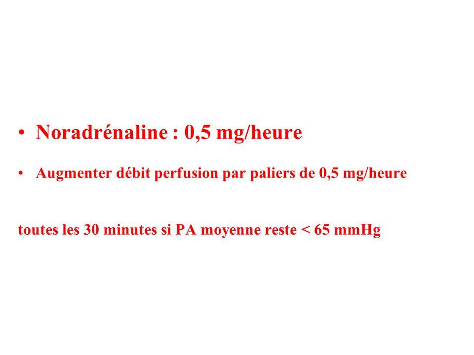 Noradrénaline : 0,5 mg/heure Augmenter débit perfusion par paliers de 0,5 mg/heure toutes les 30 minutes si PA moyenne reste < 65 mmHg