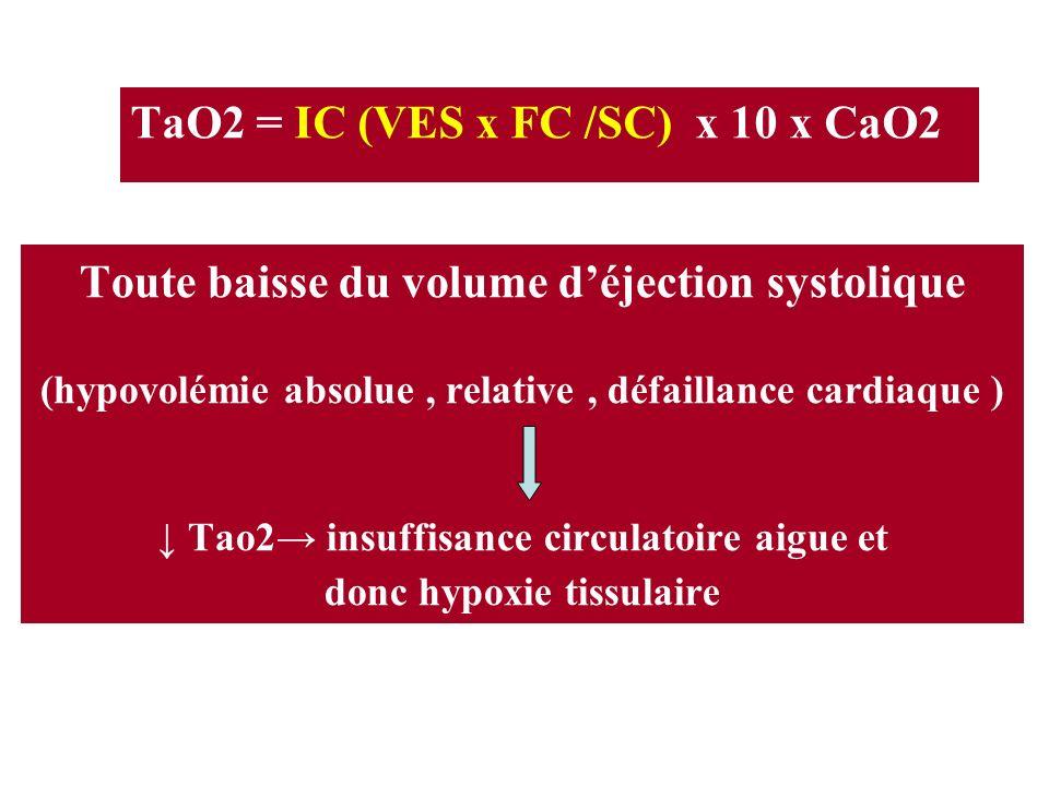 Toute baisse du volume déjection systolique (hypovolémie absolue, relative, défaillance cardiaque ) Tao2 insuffisance circulatoire aigue et donc hypox