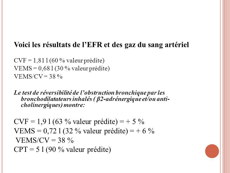 Voici les résultats de lEFR et des gaz du sang artériel CVF = 1,81 l (60 % valeur prédite) VEMS = 0,68 l (30 % valeur prédite) VEMS/CV = 38 % Le test