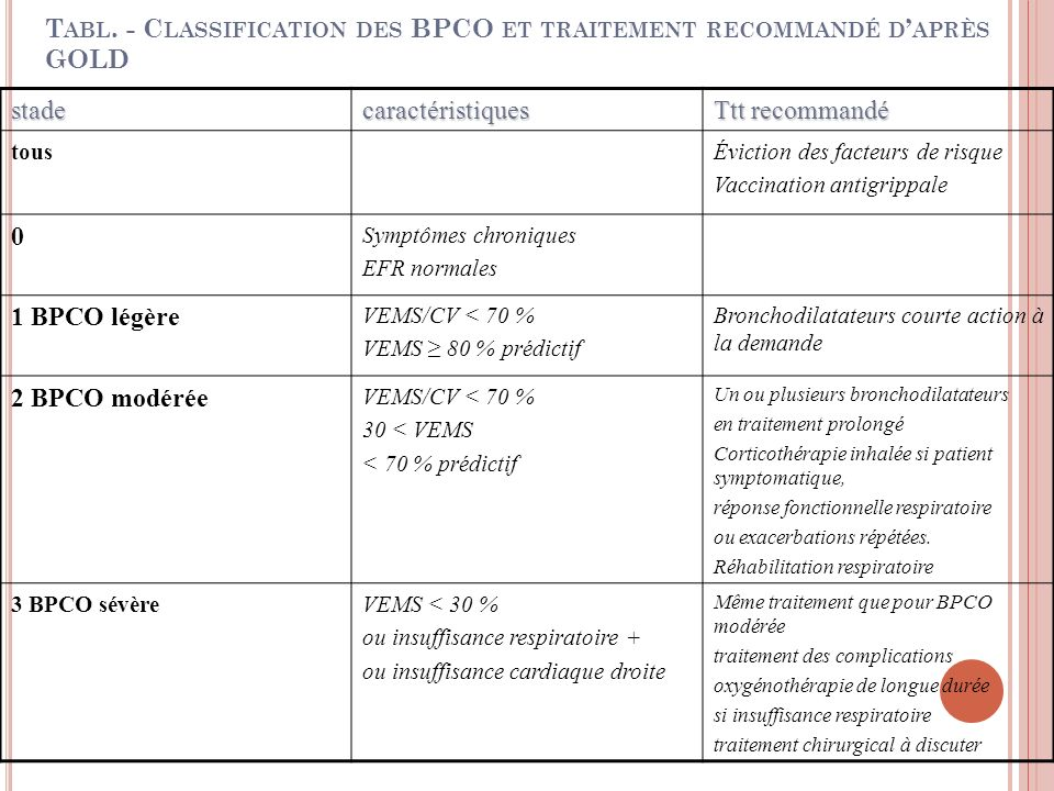 T ABL. - C LASSIFICATION DES BPCO ET TRAITEMENT RECOMMANDÉ D APRÈS GOLD stadecaractéristiques Ttt recommandé tousÉviction des facteurs de risque Vacci