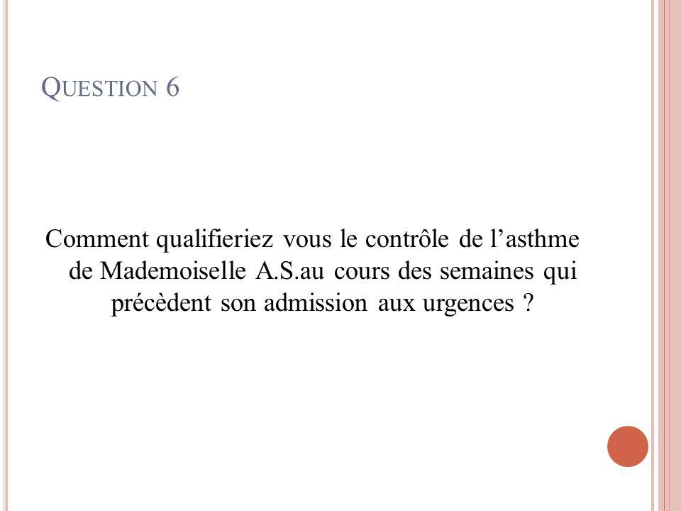 Q UESTION 6 Comment qualifieriez vous le contrôle de lasthme de Mademoiselle A.S.au cours des semaines qui précèdent son admission aux urgences ?