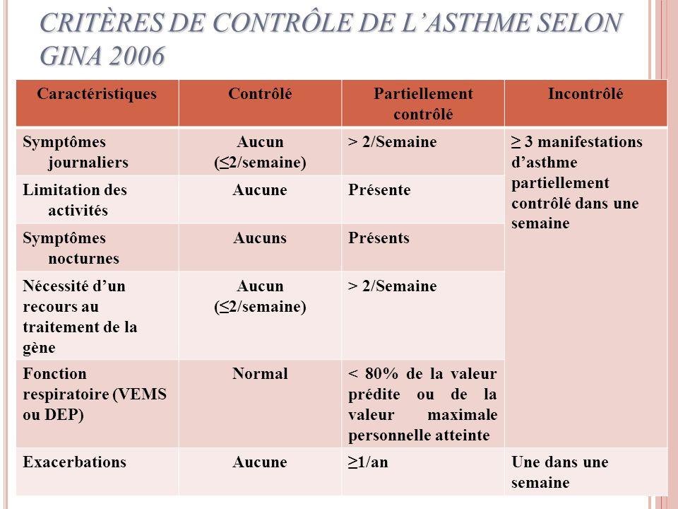 CRITÈRES DE CONTRÔLE DE LASTHME SELON GINA 2006 CaractéristiquesContrôléPartiellement contrôlé Incontrôlé Symptômes journaliers Aucun (2/semaine) > 2/