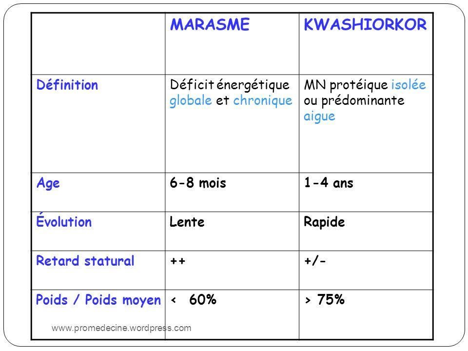 MARASMEKWASHIORKOR DéfinitionDéficit énergétique globale et chronique MN protéique isolée ou prédominante aigue Age6-8 mois1-4 ans ÉvolutionLenteRapide Retard statural+++/- Poids / Poids moyen< 60%> 75% www.promedecine.wordpress.com