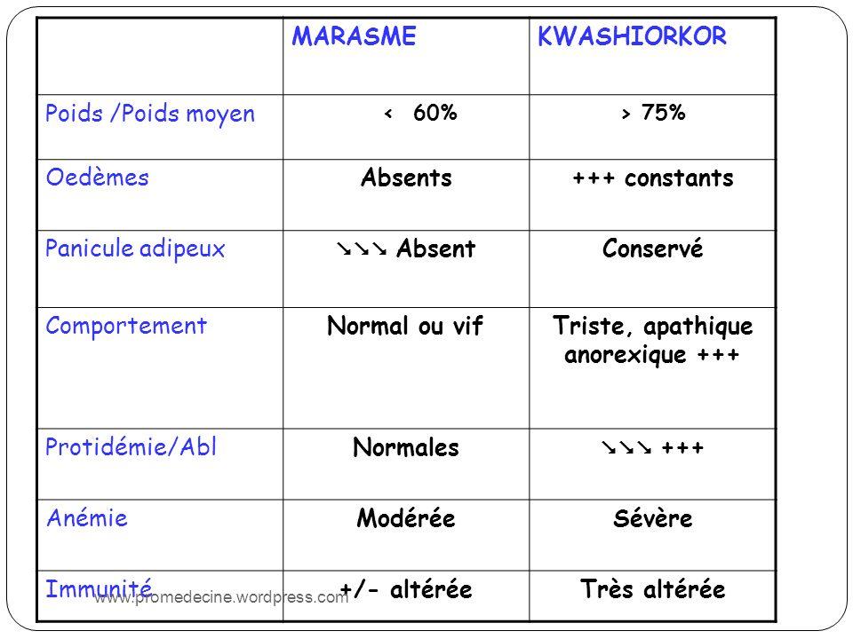 MARASMEKWASHIORKOR Poids /Poids moyen < 60%> 75% OedèmesAbsents+++ constants Panicule adipeux AbsentConservé ComportementNormal ou vifTriste, apathique anorexique +++ Protidémie/AblNormales +++ AnémieModéréeSévère Immunité+/- altéréeTrès altérée www.promedecine.wordpress.com