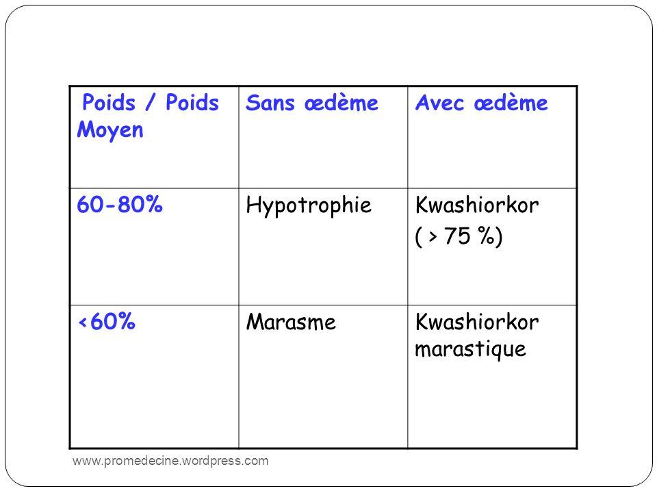 Poids / Poids Moyen Sans œdèmeAvec œdème 60-80%HypotrophieKwashiorkor ( > 75 %) <60%MarasmeKwashiorkor marastique www.promedecine.wordpress.com