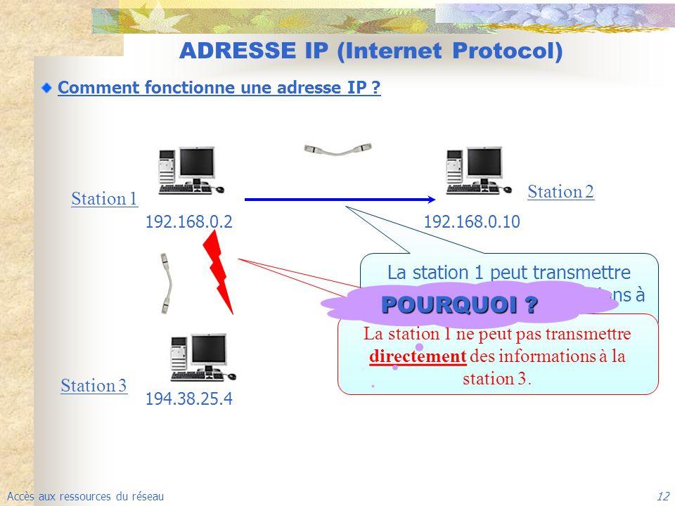Accès aux ressources du réseau 12 ADRESSE IP (Internet Protocol) Comment fonctionne une adresse IP ? La station 1 peut transmettre directement des inf