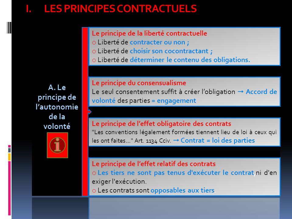 I.LES PRINCIPES CONTRACTUELS