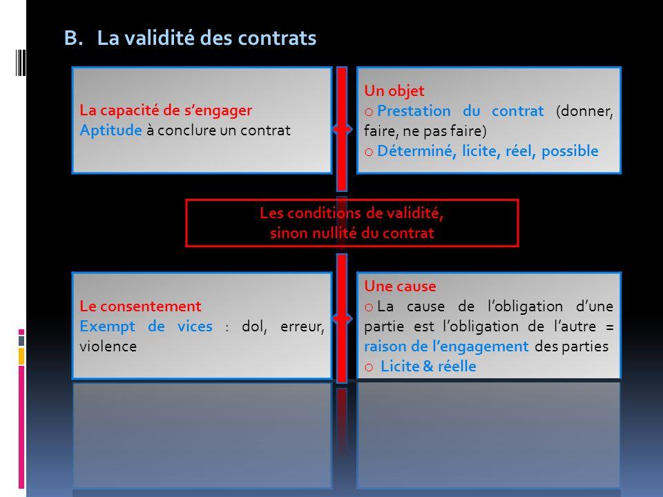 B.La validité des contrats