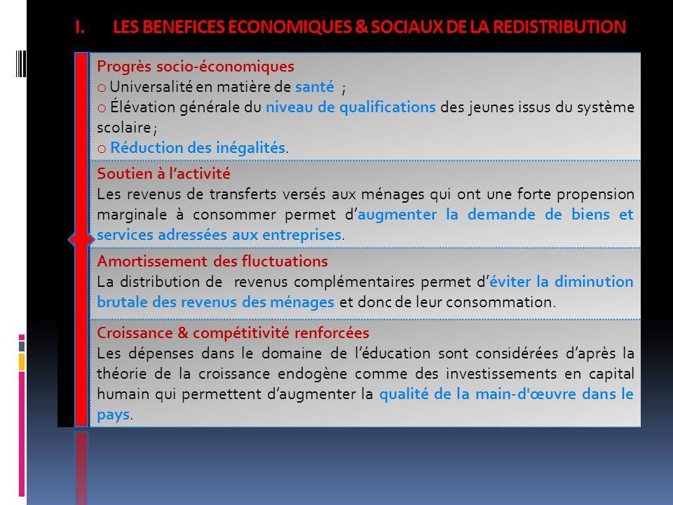 I.LES BENEFICES ECONOMIQUES & SOCIAUX DE LA REDISTRIBUTION Progrès socio-économiques o Universalité en matière de santé ; o Élévation générale du nive