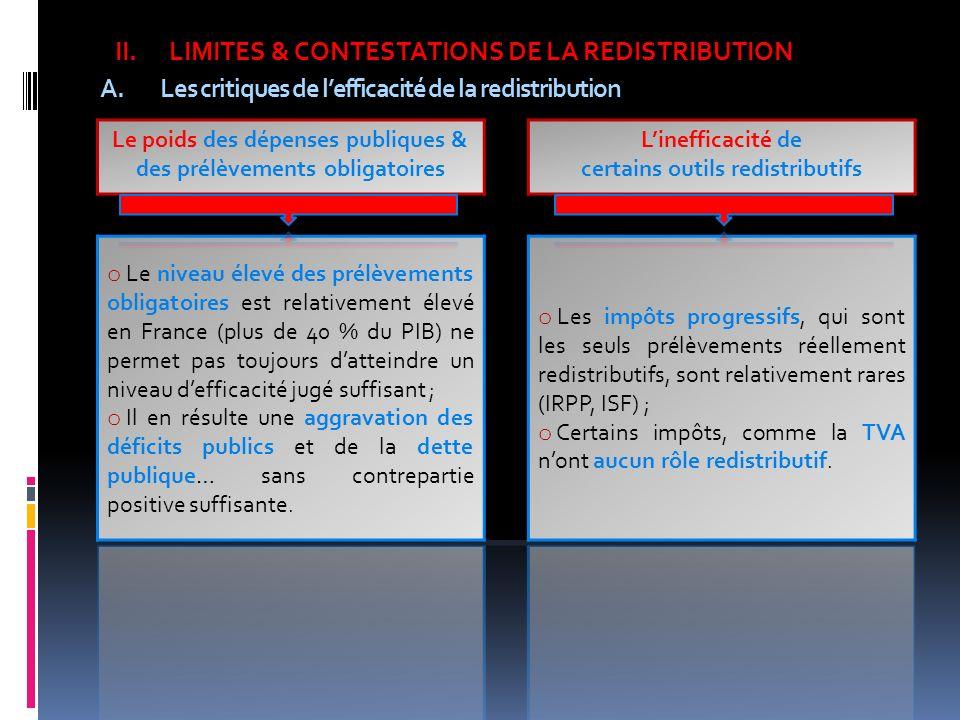 A.Les critiques de lefficacité de la redistribution II.LIMITES & CONTESTATIONS DE LA REDISTRIBUTION