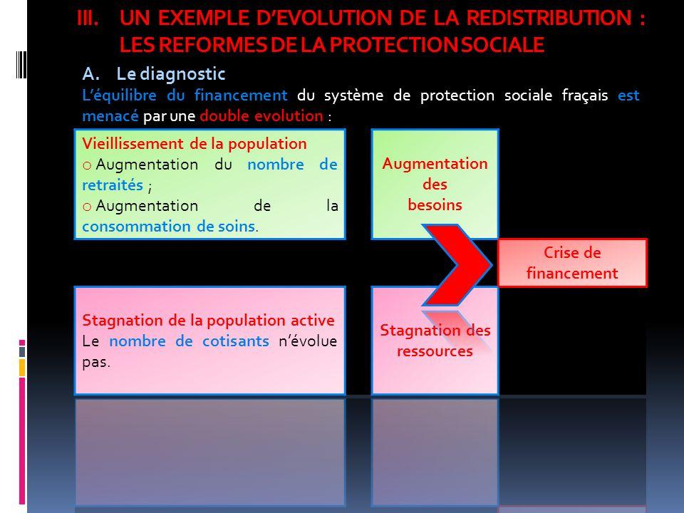 III.UN EXEMPLE DEVOLUTION DE LA REDISTRIBUTION : LES REFORMES DE LA PROTECTION SOCIALE