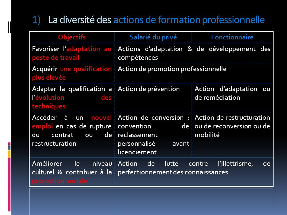 1)La diversité des actions de formation professionnelle