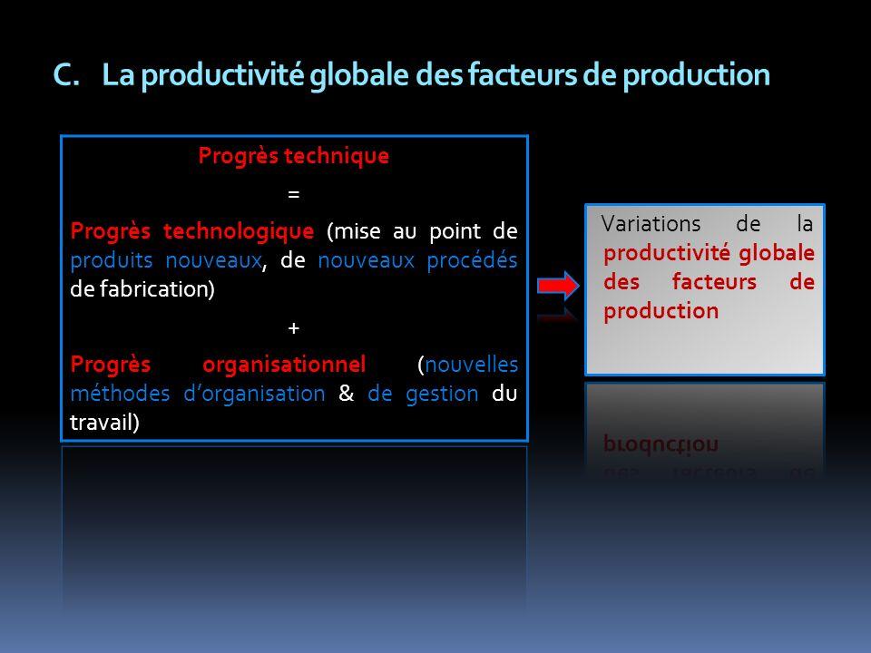 C.La productivité globale des facteurs de production