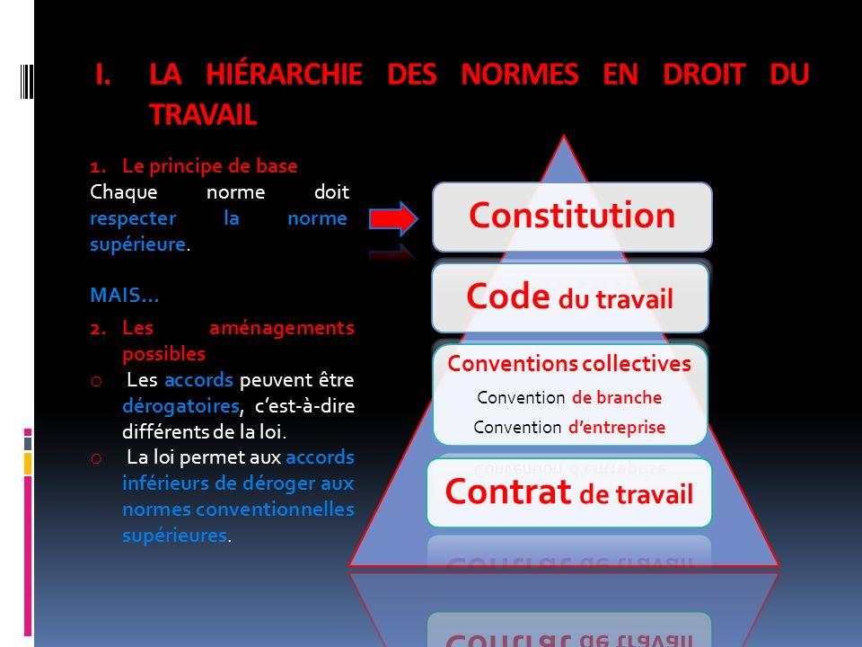 I.LA HIÉRARCHIE DES NORMES EN DROIT DU TRAVAIL 1.Le principe de base Chaque norme doit respecter la norme supérieure. MAIS… 2.Les aménagements possibl