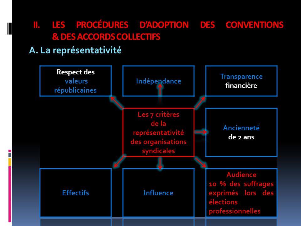 II.LES PROCÉDURES DADOPTION DES CONVENTIONS & DES ACCORDS COLLECTIFS A.La représentativité