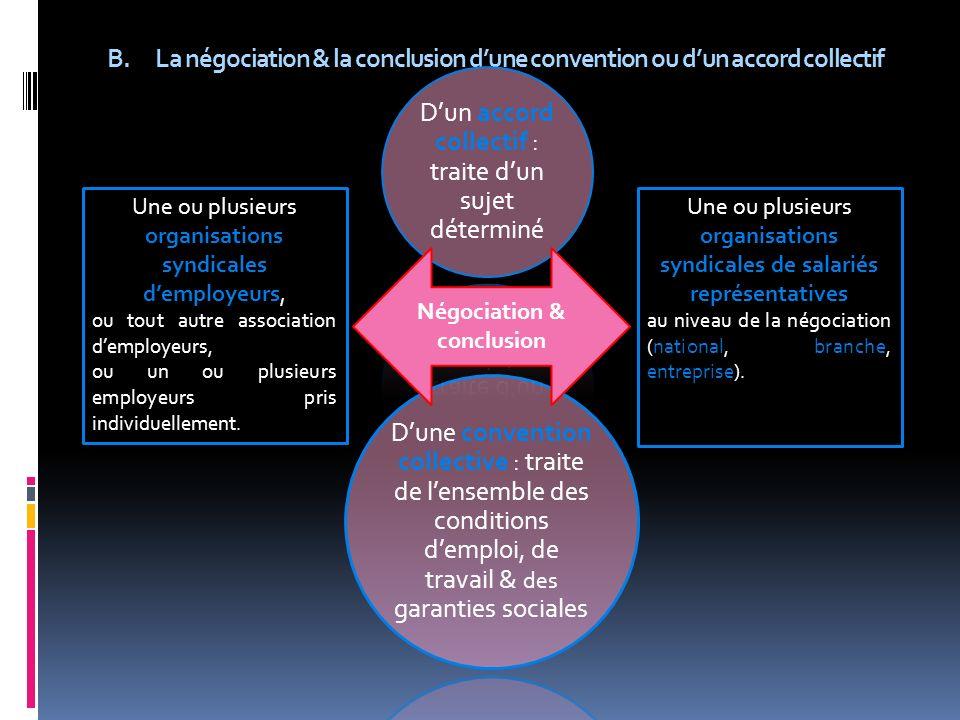 B.La négociation & la conclusion dune convention ou dun accord collectif Une ou plusieurs organisations syndicales demployeurs, ou tout autre associat