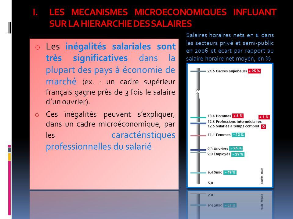 I.LES MECANISMES MICROECONOMIQUES INFLUANT SUR LA HIERARCHIE DES SALAIRES Salaires horaires nets en dans les secteurs privé et semi-public en 2006 et