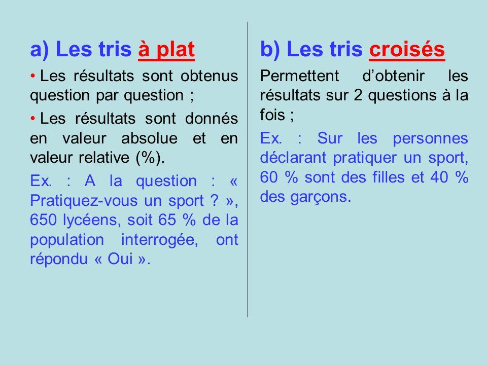 b) Les tris croisés Permettent dobtenir les résultats sur 2 questions à la fois ; Ex. : Sur les personnes déclarant pratiquer un sport, 60 % sont des