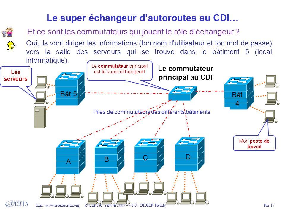 http://www.reseaucerta.org © CERTA - janvier 2005 – v 1.0 - DIDIER FreddyDia 17 Le super échangeur dautoroutes au CDI… Le commutateur principal au CDI