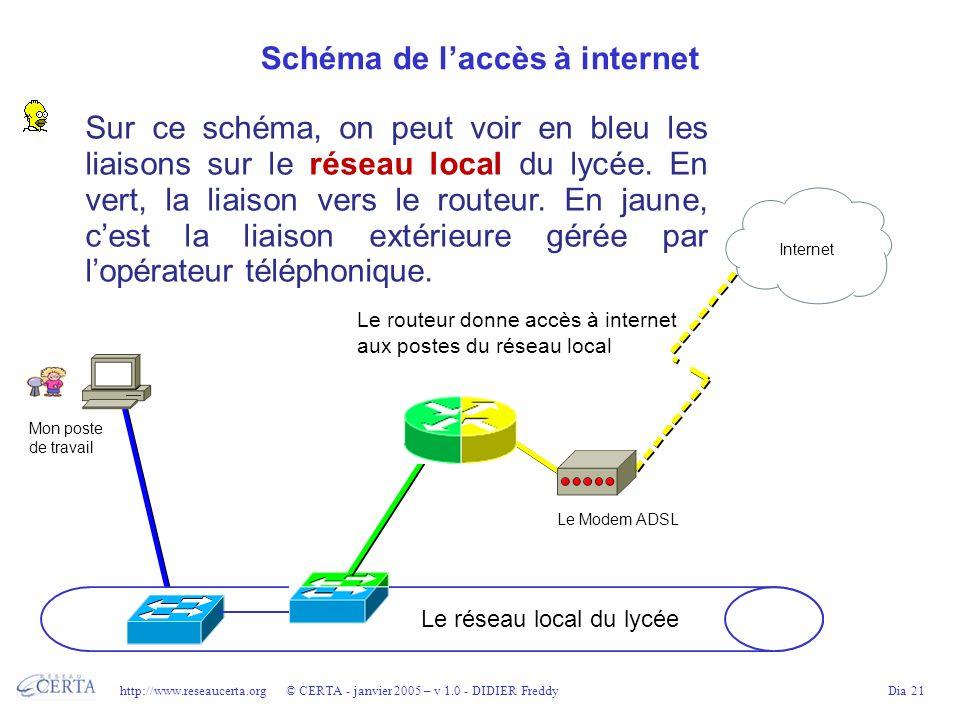 http://www.reseaucerta.org © CERTA - janvier 2005 – v 1.0 - DIDIER FreddyDia 21 Schéma de laccès à internet Sur ce schéma, on peut voir en bleu les li
