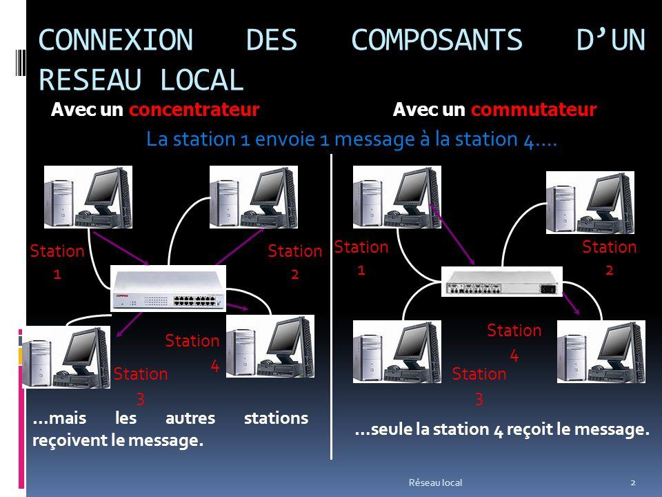 CONNEXION DES COMPOSANTS DUN RESEAU LOCAL Réseau local 2 Station 1 Station 2 Station 3 Station 4 Avec un concentrateurAvec un commutateur Station 1 Station 2 Station 3 Station 4 La station 1 envoie 1 message à la station 4….