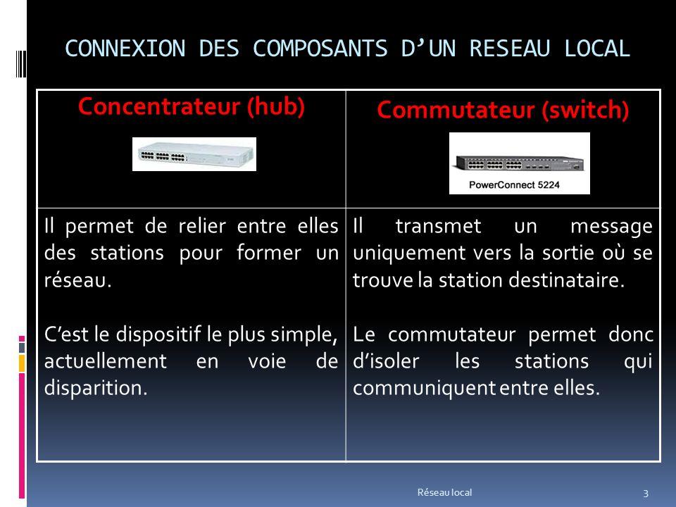 CONNEXION DES COMPOSANTS DUN RESEAU LOCAL Réseau local 3 Concentrateur (hub) Commutateur (switch) Il permet de relier entre elles des stations pour former un réseau.