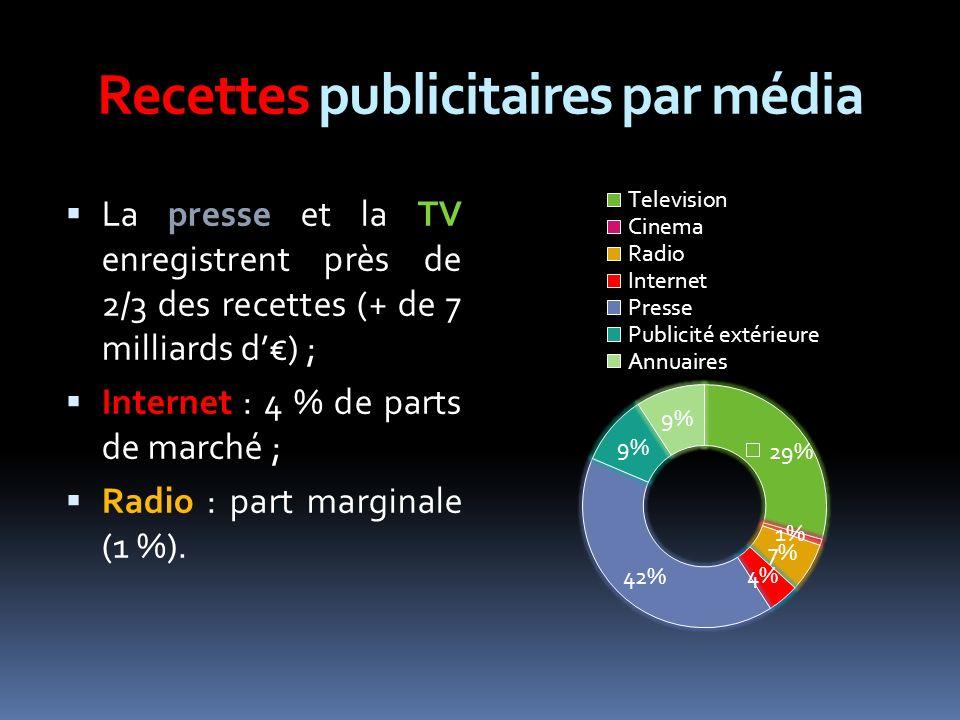 Recettes publicitaires par média La presse et la TV enregistrent près de 2/3 des recettes (+ de 7 milliards d) ; Internet : 4 % de parts de marché ; Radio : part marginale (1 %).