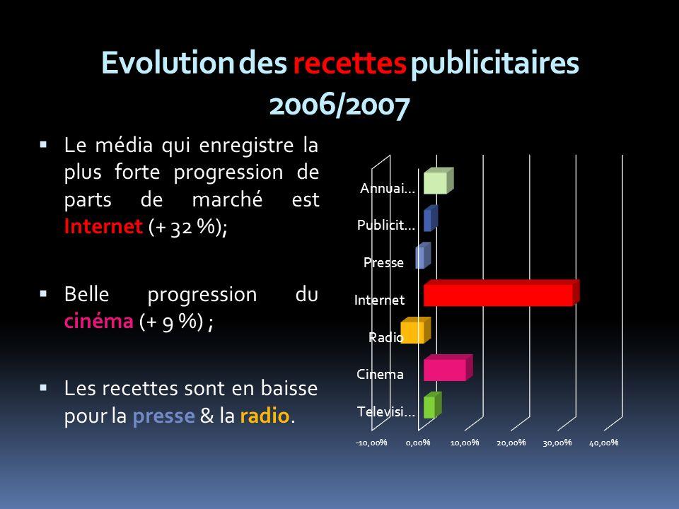Evolution des recettes publicitaires 2006/2007 Le média qui enregistre la plus forte progression de parts de marché est Internet (+ 32 %); Belle progression du cinéma (+ 9 %) ; Les recettes sont en baisse pour la presse & la radio.