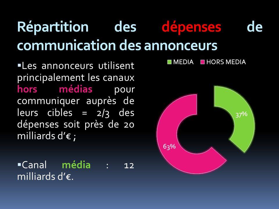 Répartition des dépenses de communication des annonceurs Les annonceurs utilisent principalement les canaux hors médias pour communiquer auprès de leurs cibles = 2/3 des dépenses soit près de 20 milliards d ; Canal média : 12 milliards d.