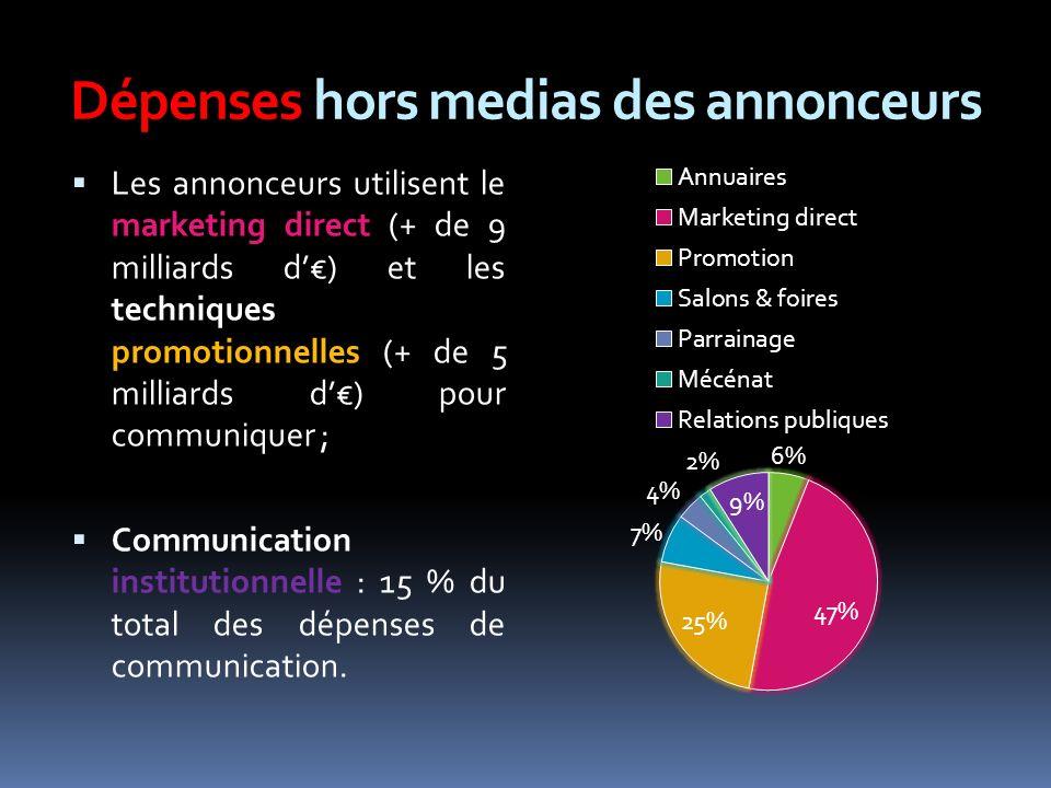 Dépenses hors medias des annonceurs Les annonceurs utilisent le marketing direct (+ de 9 milliards d) et les techniques promotionnelles (+ de 5 milliards d) pour communiquer ; Communication institutionnelle : 15 % du total des dépenses de communication.