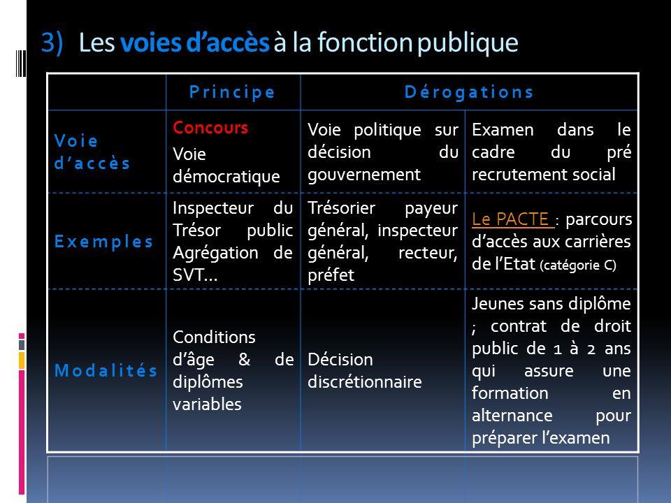 3)Les voies daccès à la fonction publique