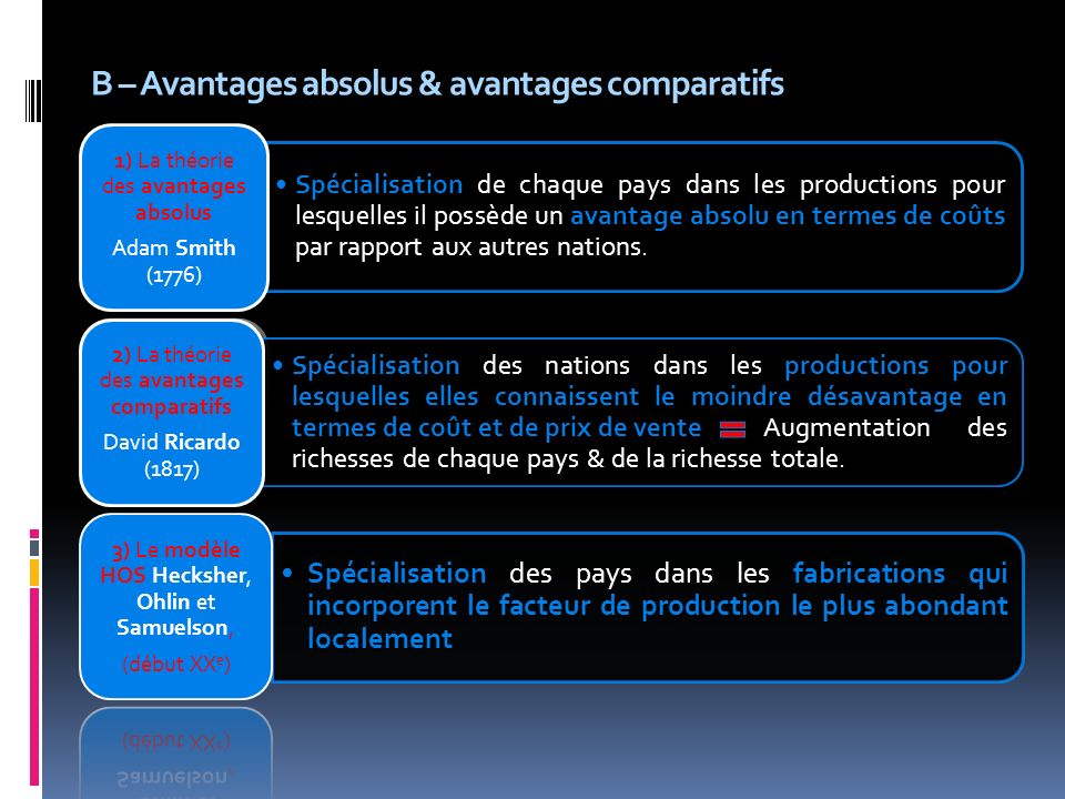 B – Avantages absolus & avantages comparatifs Spécialisation de chaque pays dans les productions pour lesquelles il possède un avantage absolu en termes de coûts par rapport aux autres nations.