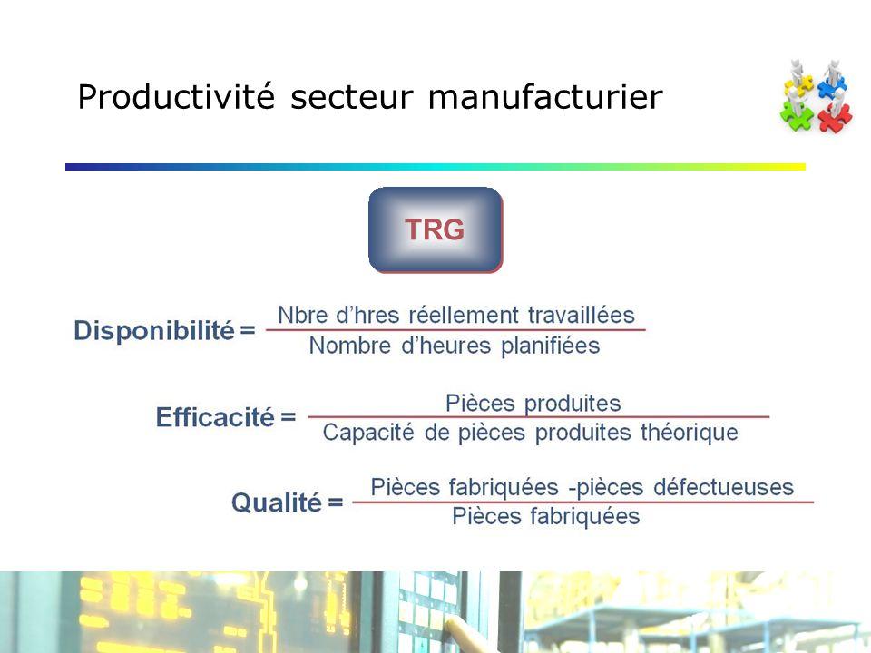 Productivité secteur manufacturier TRG