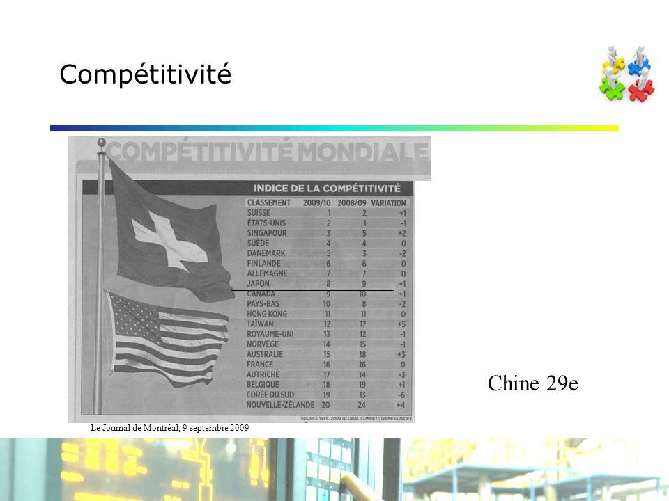 Compétitivité Le Journal de Montréal, 9 septembre 2009 Chine 29e