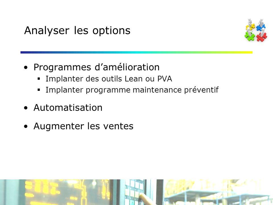 Analyser les options Programmes damélioration Implanter des outils Lean ou PVA Implanter programme maintenance préventif Automatisation Augmenter les ventes