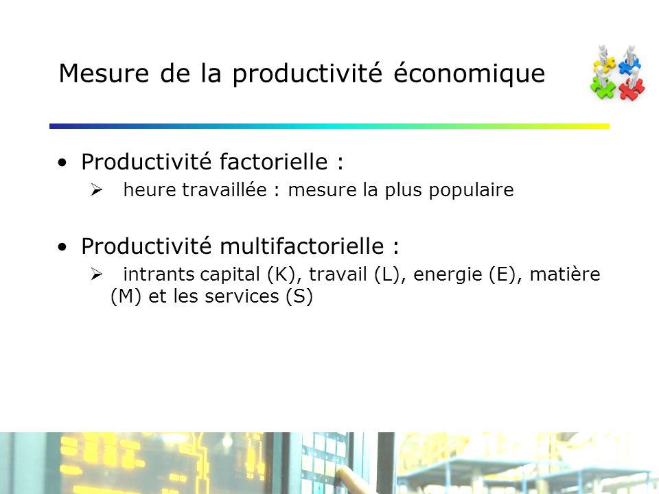 Mesure de la productivité économique Productivité factorielle : heure travaillée : mesure la plus populaire Productivité multifactorielle : intrants capital (K), travail (L), energie (E), matière (M) et les services (S)