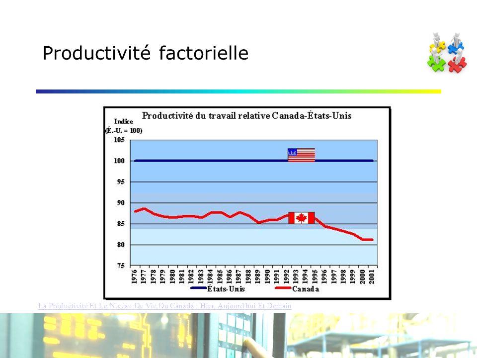 Productivité factorielle La Productivité Et Le Niveau De Vie Du Canada : Hier, Aujourd hui Et Demain