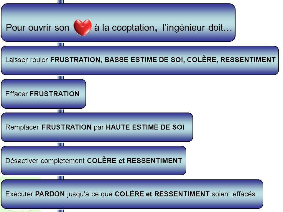 Linstallation de la cooptation dans le cœur dun ingénieur se fait comme linstallation dun logiciel dans un ordinateur. La cooptation passe par le cœur