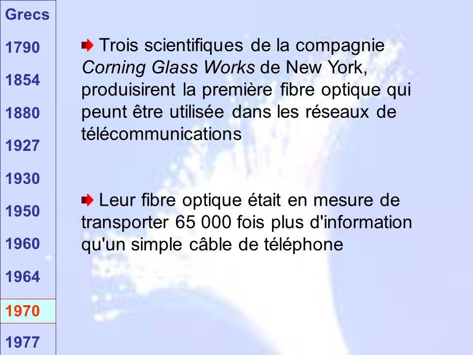Grecs 1790 1854 1880 1927 1930 1950 1960 1964 1970 1977 1970 Trois scientifiques de la compagnie Corning Glass Works de New York, produisirent la première fibre optique qui peunt être utilisée dans les réseaux de télécommunications Leur fibre optique était en mesure de transporter 65 000 fois plus d information qu un simple câble de téléphone