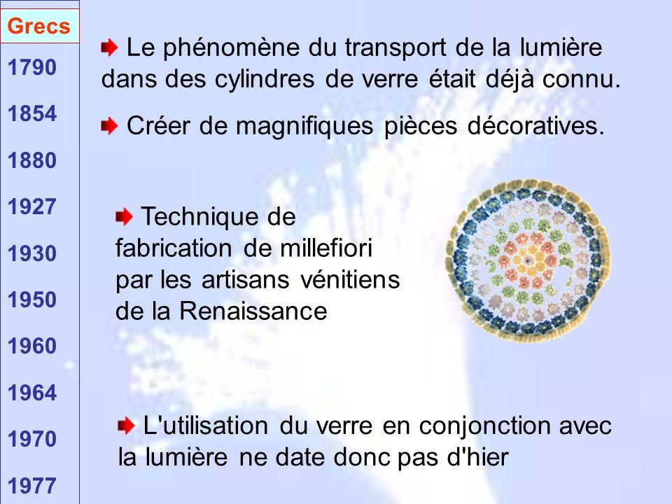 Grecs 1790 1854 1880 1927 1930 1950 1960 1964 1970 1977 Grecs Le phénomène du transport de la lumière dans des cylindres de verre était déjà connu. Cr