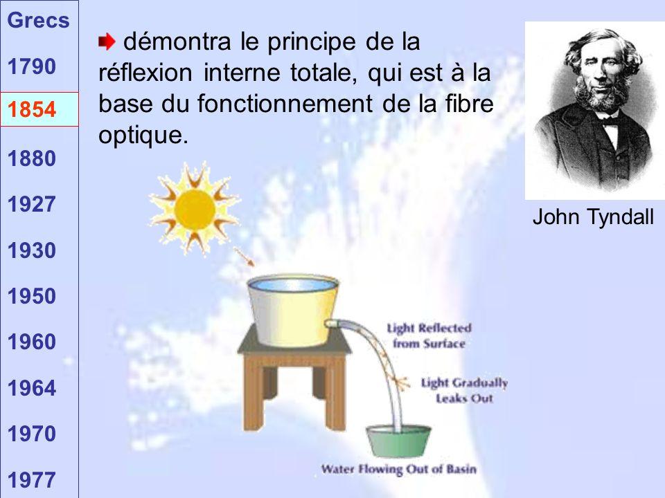 Grecs 1790 1854 1880 1927 1930 1950 1960 1964 1970 1977 1854 démontra le principe de la réflexion interne totale, qui est à la base du fonctionnement