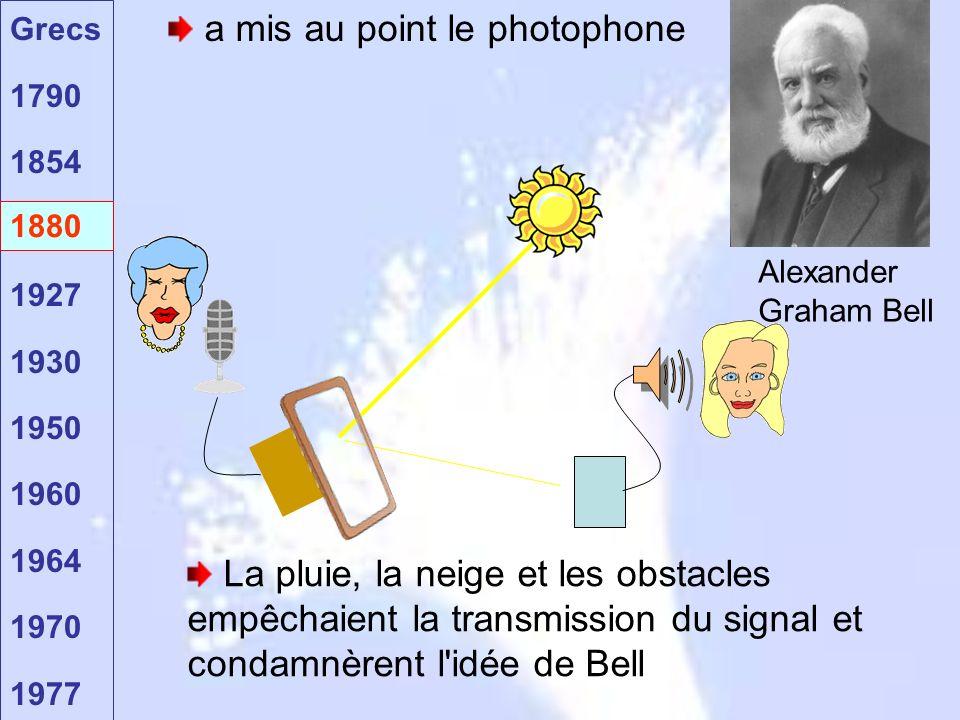 Grecs 1790 1854 1880 1927 1930 1950 1960 1964 1970 1977 1880 a mis au point le photophone La pluie, la neige et les obstacles empêchaient la transmission du signal et condamnèrent l idée de Bell Alexander Graham Bell