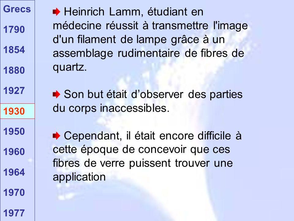 Grecs 1790 1854 1880 1927 1930 1950 1960 1964 1970 1977 1930 Heinrich Lamm, étudiant en médecine réussit à transmettre l'image d'un filament de lampe